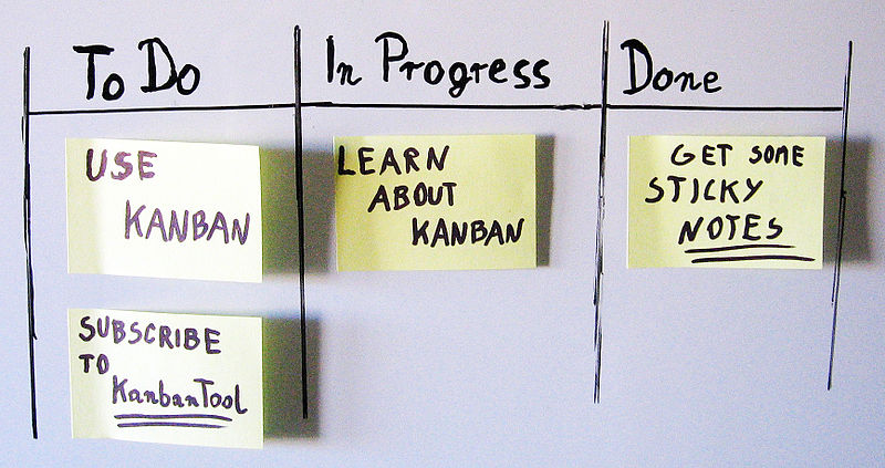 Simple Kanban Board (credit: Wikipedia)